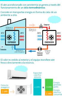 Aerotermia Fotovoltaica; elige frío o calor. 3