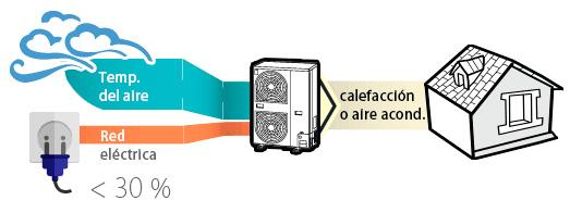 Aerotermia Fotovoltaica; elige frío o calor. 1